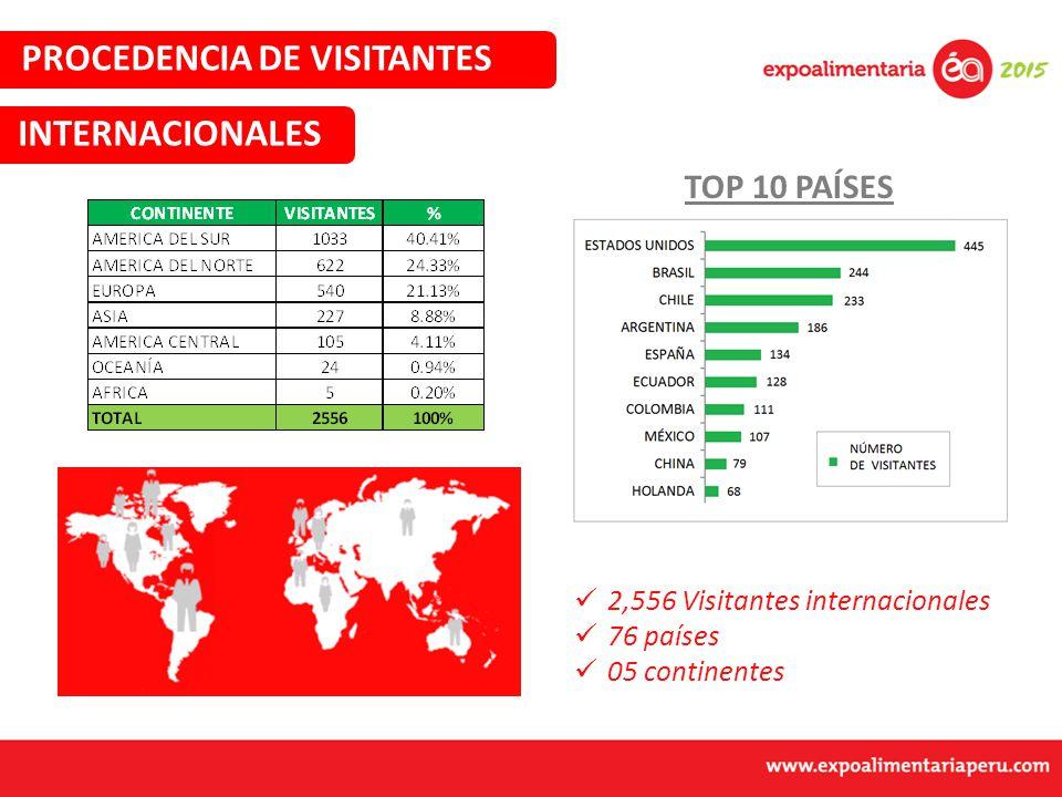 TOP 10 PAÍSES 2,556 Visitantes internacionales 76 países 05 continentes INTERNACIONALES PROCEDENCIA DE VISITANTES