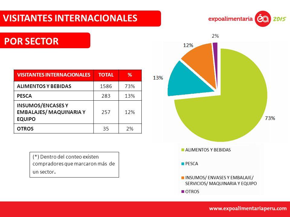 VISITANTES INTERNACIONALESTOTAL% ALIMENTOS Y BEBIDAS158673% PESCA28313% INSUMOS/ENCASES Y EMBALAJES/ MAQUINARIA Y EQUIPO 25712% OTROS352% 73% 13% 12% VISITANTES INTERNACIONALES (*) Dentro del conteo existen compradores que marcaron más de un sector.