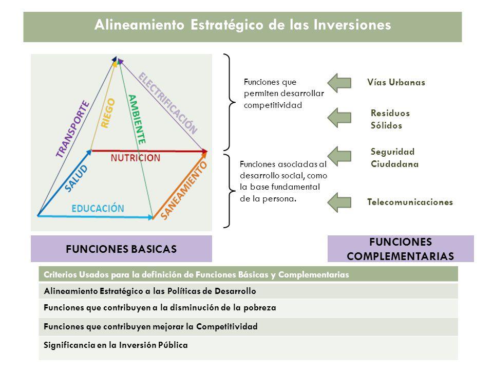Funciones que permiten desarrollar competitividad Funciones asociadas al desarrollo social, como la base fundamental de la persona.