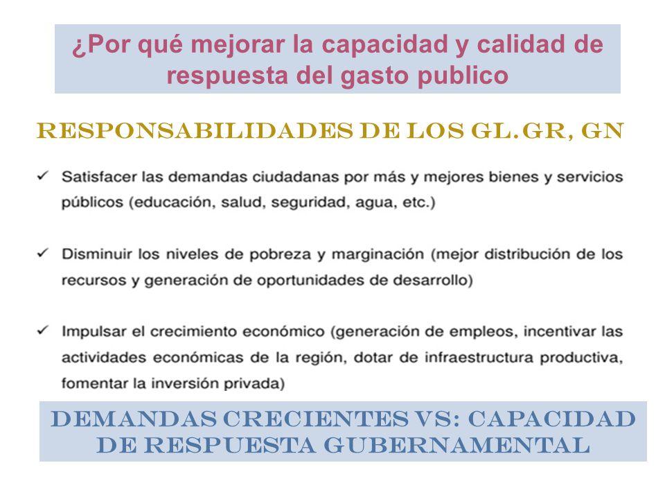 ¿Por qué mejorar la capacidad y calidad de respuesta del gasto publico Responsabilidades de los GL.GR, GN Demandas crecientes VS: Capacidad de respuesta gubernamental