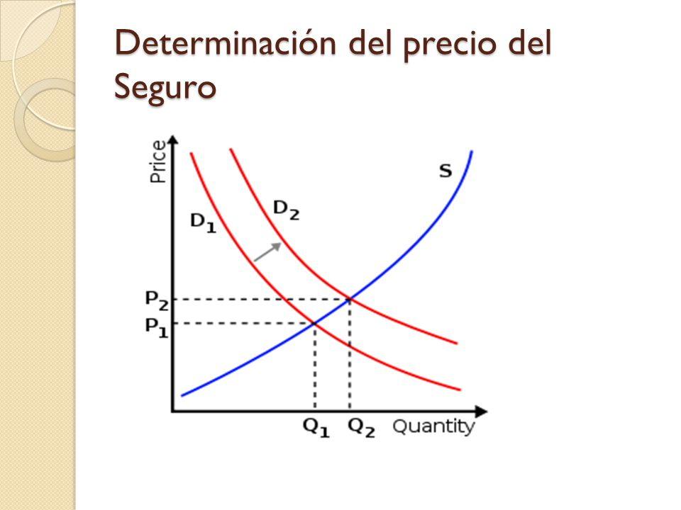 Determinación del precio del Seguro