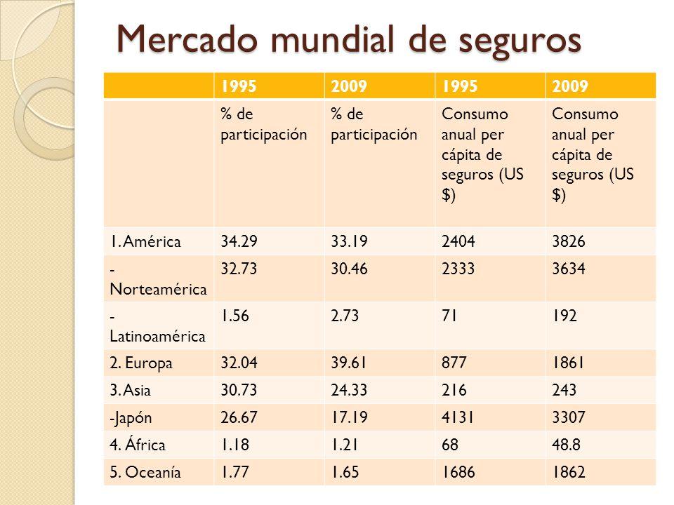 Mercado mundial de seguros 1995200919952009 % de participación Consumo anual per cápita de seguros (US $) 1.