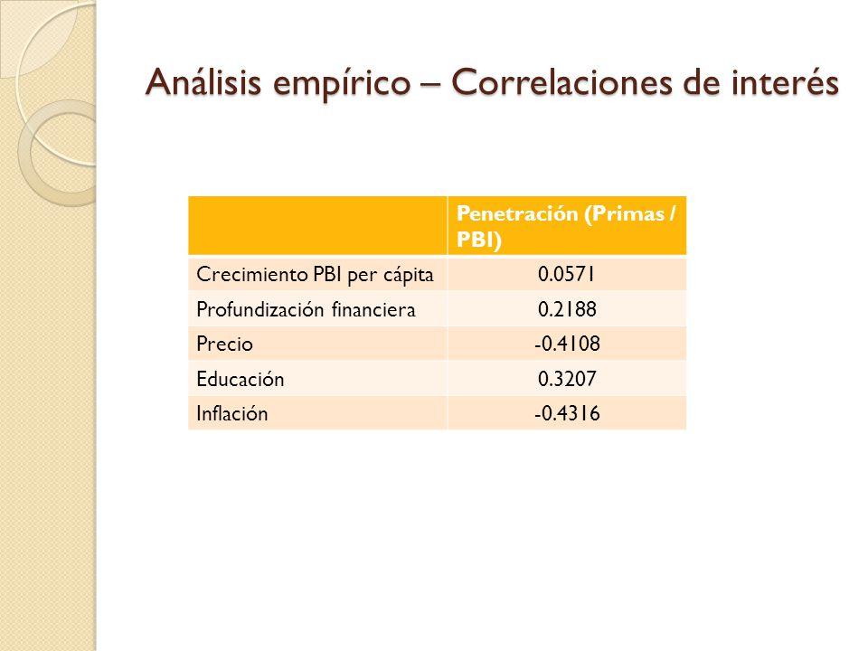 Análisis empírico – Correlaciones de interés Penetración (Primas / PBI) Crecimiento PBI per cápita0.0571 Profundización financiera0.2188 Precio-0.4108 Educación0.3207 Inflación-0.4316