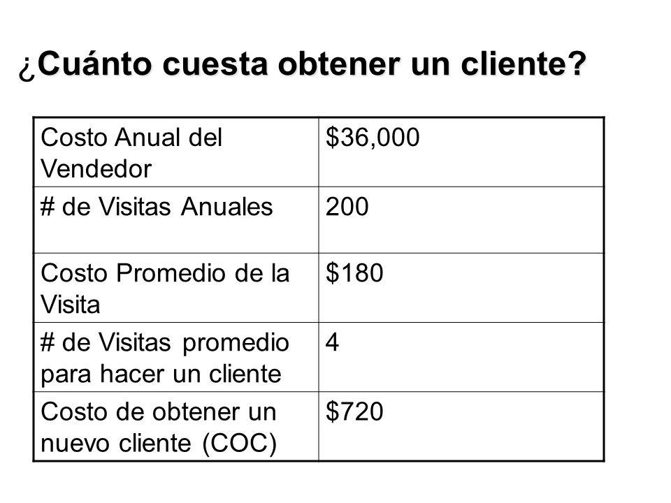 Cuánto cuesta obtener un cliente. ¿Cuánto cuesta obtener un cliente.