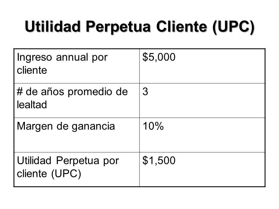 Utilidad Perpetua Cliente (UPC) Ingreso annual por cliente $5,000 # de años promedio de lealtad 3 Margen de ganancia10% Utilidad Perpetua por cliente (UPC) $1,500