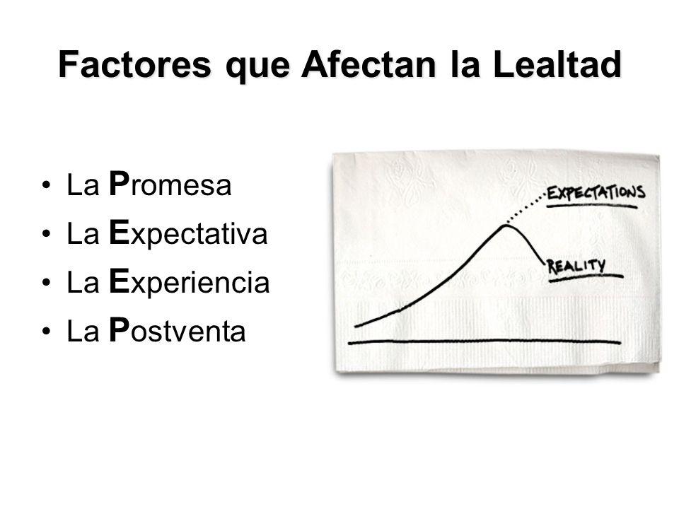 Factores que Afectan la Lealtad La P romesa La E xpectativa La E xperiencia La P ostventa.