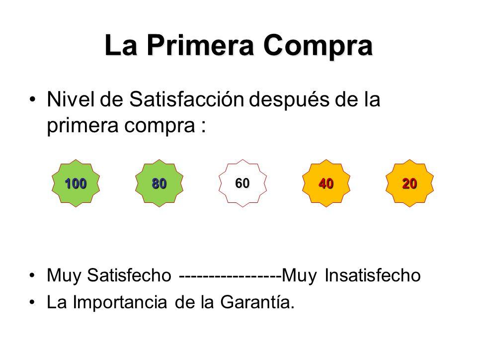 La Primera Compra Nivel de Satisfacción después de la primera compra : Muy Satisfecho -----------------Muy Insatisfecho La Importancia de la Garantía.
