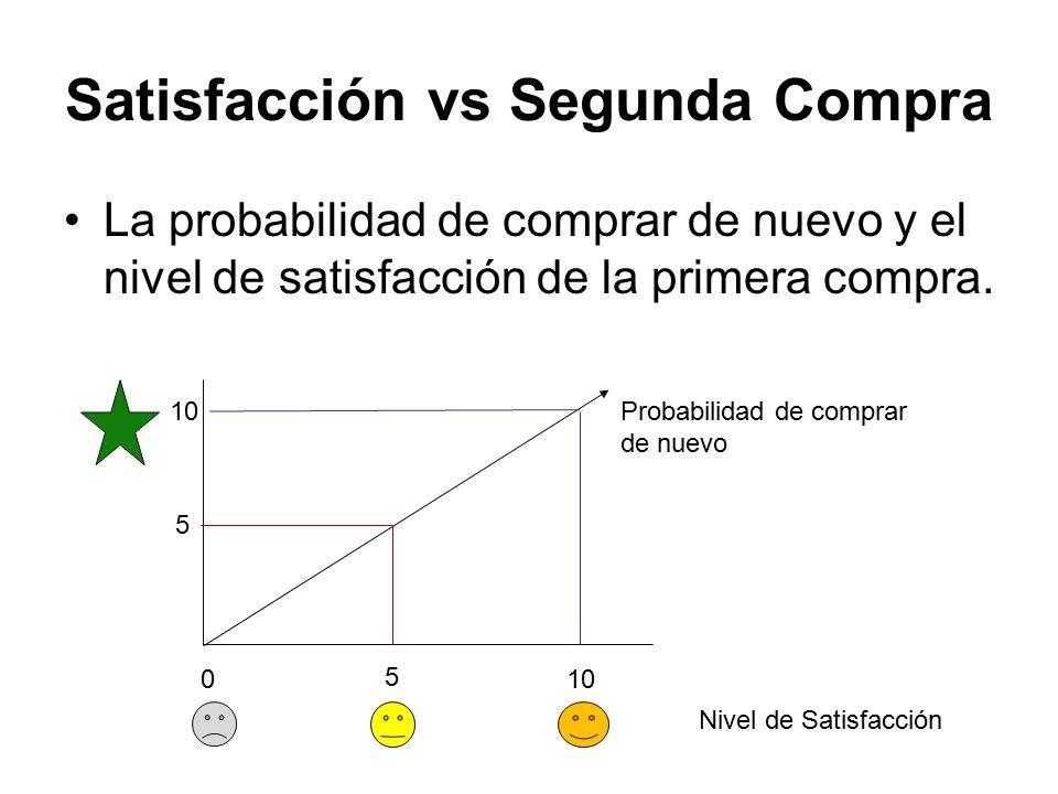 Satisfacción vs Segunda Compra La probabilidad de comprar de nuevo y el nivel de satisfacción de la primera compra.