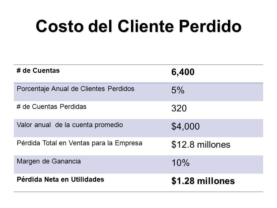 Costo del Cliente Perdido # de Cuentas 6,400 Porcentaje Anual de Clientes Perdidos 5% # de Cuentas Perdidas 320 Valor anual de la cuenta promedio $4,000 Pérdida Total en Ventas para la Empresa $12.8 millones Margen de Ganancia 10% Pérdida Neta en Utilidades $1.28 millones