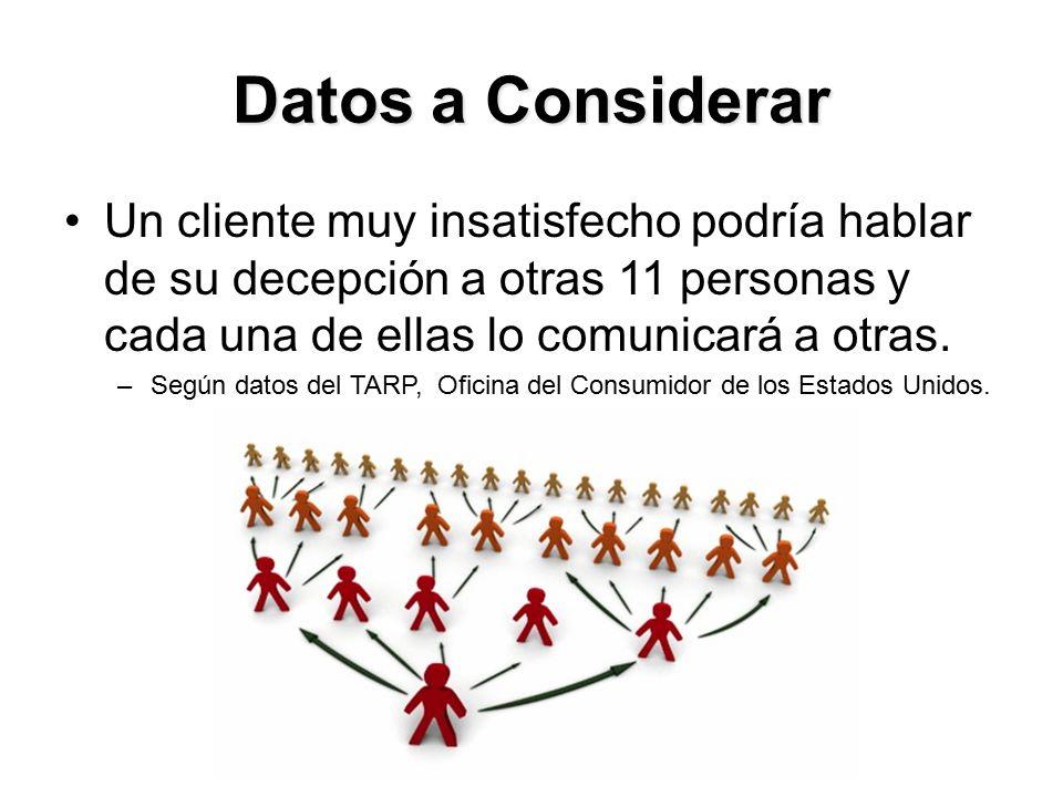 Datos a Considerar Un cliente muy insatisfecho podría hablar de su decepción a otras 11 personas y cada una de ellas lo comunicará a otras.