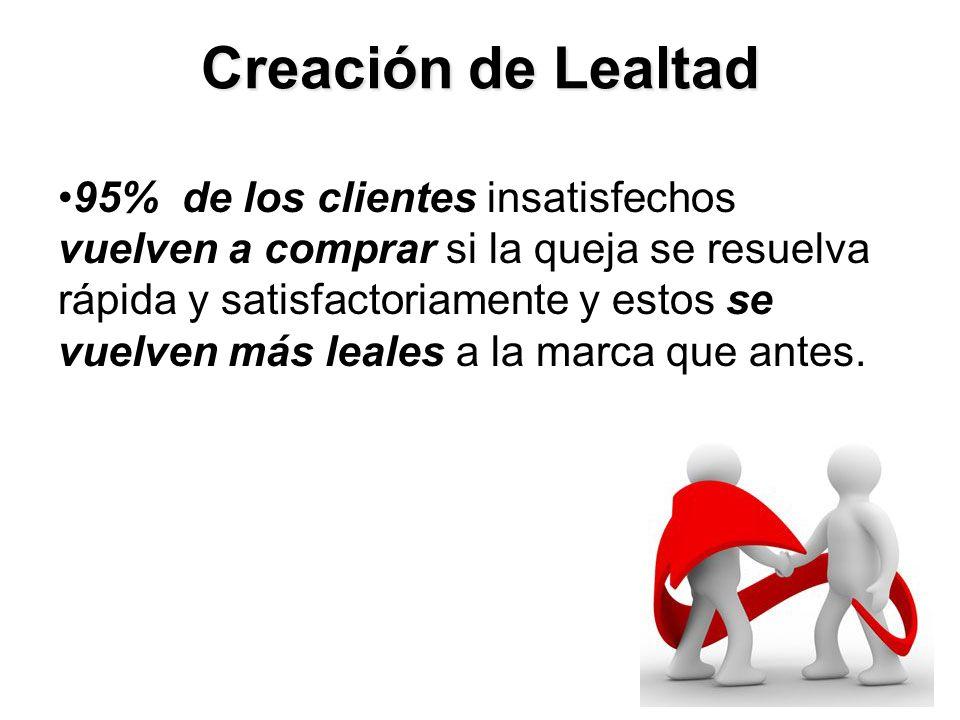 Creación de Lealtad 95% de los clientes insatisfechos vuelven a comprar si la queja se resuelva rápida y satisfactoriamente y estos se vuelven más leales a la marca que antes.