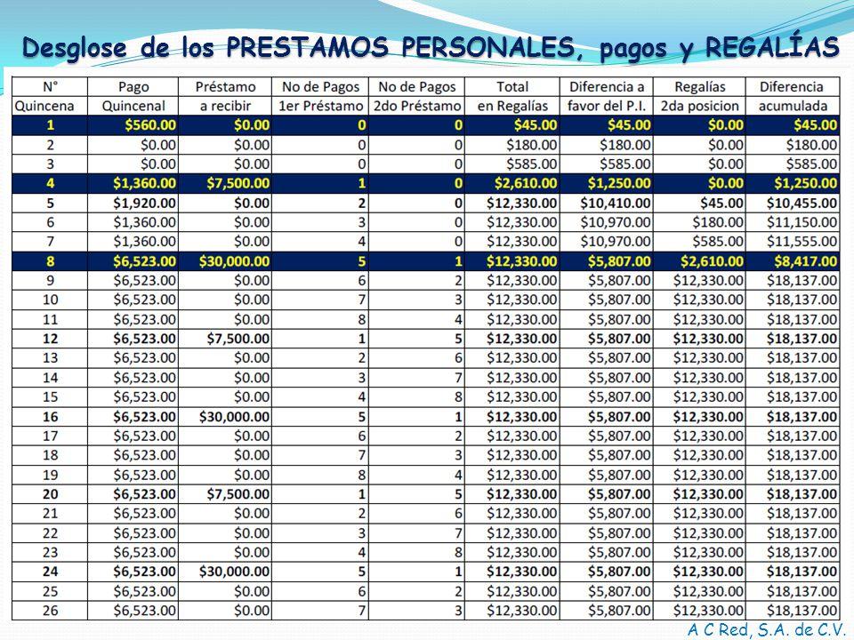 A C Red, S.A. de C.V. Desglose de los PRESTAMOS PERSONALES, pagos y REGALÍAS