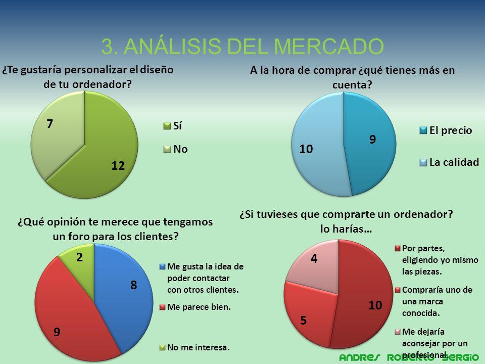 3. ANÁLISIS DEL MERCADO