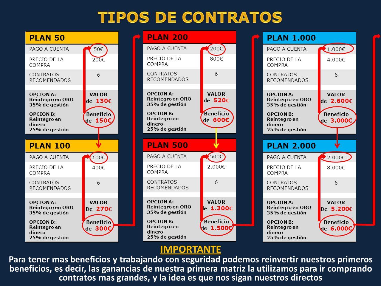 PLAN 50 PAGO A CUENTA 50€ PRECIO DE LA COMPRA 200€ CONTRATOS RECOMENDADOS 6 OPCION A: Reintegro en ORO 35% de gestión VALOR de 130 € OPCION B: Reintegro en dinero 25% de gestión Beneficio de 150€ PLAN 500 PAGO A CUENTA 500€ PRECIO DE LA COMPRA 2.000€ CONTRATOS RECOMENDADOS 6 OPCION A: Reintegro en ORO 35% de gestión VALOR de 1.300 € OPCION B: Reintegro en dinero 25% de gestión Beneficio de 1.500€ PLAN 100 PAGO A CUENTA 100€ PRECIO DE LA COMPRA 400€ CONTRATOS RECOMENDADOS 6 OPCION A: Reintegro en ORO 35% de gestión VALOR De 270 € OPCION B: Reintegro en dinero 25% de gestión Beneficio de 300€ PLAN 1.000 PAGO A CUENTA 1.000€ PRECIO DE LA COMPRA 4.000€ CONTRATOS RECOMENDADOS 6 OPCION A: Reintegro en ORO 35% de gestión VALOR de 2.600 € OPCION B: Reintegro en dinero 25% de gestión Beneficio de 3.000€ PLAN 200 PAGO A CUENTA 200€ PRECIO DE LA COMPRA 800€ CONTRATOS RECOMENDADOS 6 OPCION A: Reintegro en ORO 35% de gestión VALOR de 520 € OPCION B: Reintegro en dinero 25% de gestión Beneficio de 600€ PLAN 2.000 PAGO A CUENTA 2.000€ PRECIO DE LA COMPRA 8.000€ CONTRATOS RECOMENDADOS 6 OPCION A: Reintegro en ORO 35% de gestión VALOR De 5.200 € OPCION B: Reintegro en dinero 25% de gestión Beneficio de 6.000€ IMPORTANTE Para tener mas beneficios y trabajando con seguridad podemos reinvertir nuestros primeros beneficios, es decir, las ganancias de nuestra primera matriz la utilizamos para ir comprando contratos mas grandes, y la idea es que nos sigan nuestros directos
