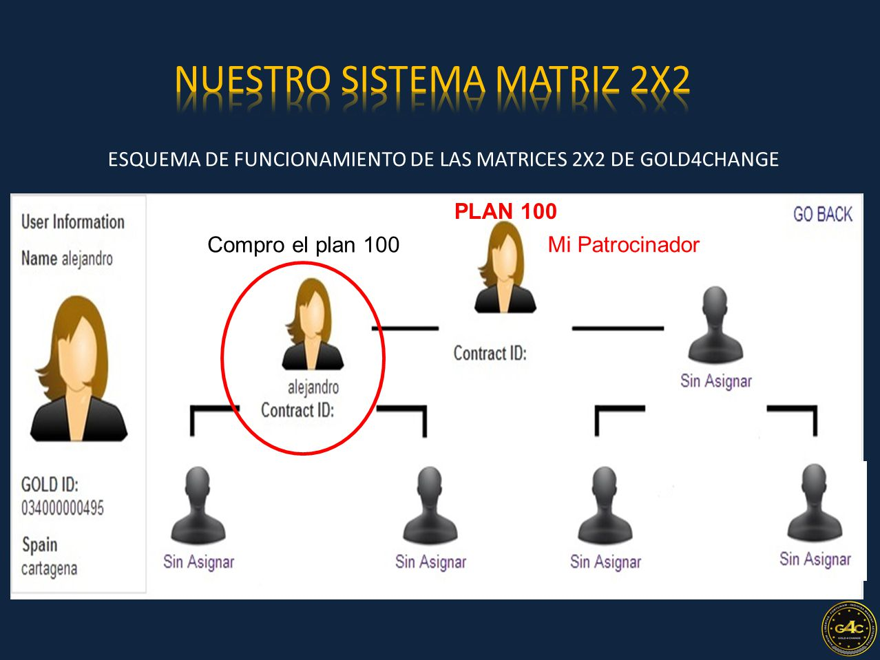 ESQUEMA DE FUNCIONAMIENTO DE LAS MATRICES 2X2 DE GOLD4CHANGE 2 Nivel Mi Patrocinador PLAN 100 Compro el plan 100