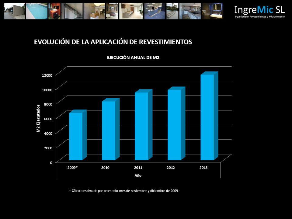 EVOLUCIÓN DE LA APLICACIÓN DE REVESTIMIENTOS * Cálculo estimado por promedio mes de noviembre y diciembre de 2009.