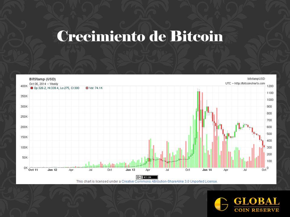 Crecimiento de Bitcoin
