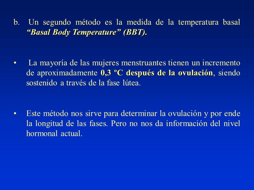 Basal Body Temperature (BBT). b.