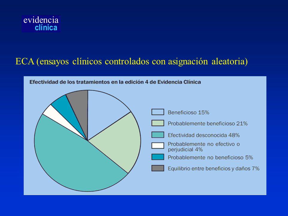 ECA (ensayos clínicos controlados con asignación aleatoria)