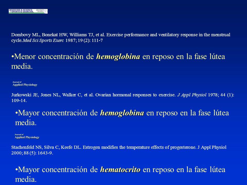 hemoglobinaMenor concentración de hemoglobina en reposo en la fase lútea media.