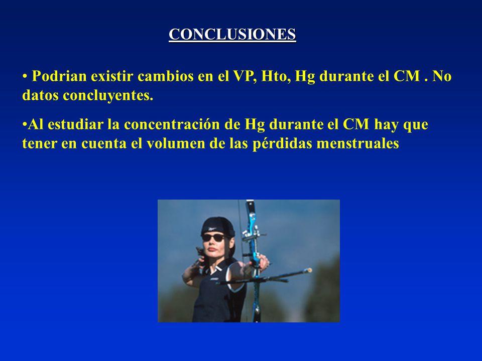 Podrian existir cambios en el VP, Hto, Hg durante el CM.