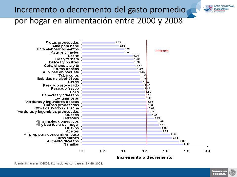 Incremento o decremento del gasto promedio por hogar en alimentación entre 2000 y 2008 Fuente: Inmujeres, DGEDE.