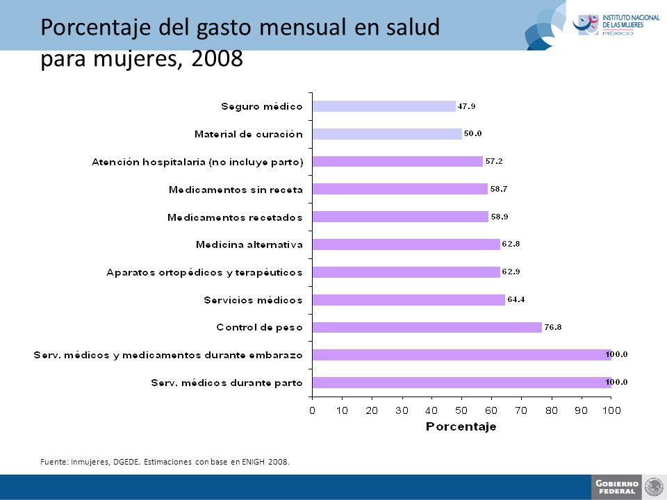 Porcentaje del gasto mensual en salud para mujeres, 2008 Fuente: Inmujeres, DGEDE.