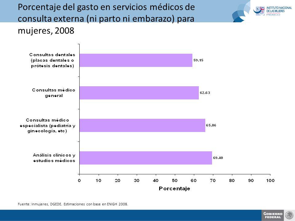 Porcentaje del gasto en servicios médicos de consulta externa (ni parto ni embarazo) para mujeres, 2008 Fuente: Inmujeres, DGEDE.