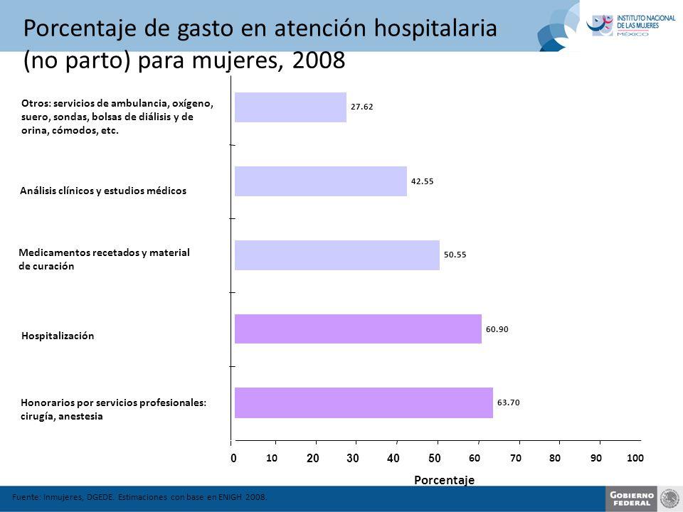 Porcentaje de gasto en atención hospitalaria (no parto) para mujeres, 2008 Fuente: Inmujeres, DGEDE.