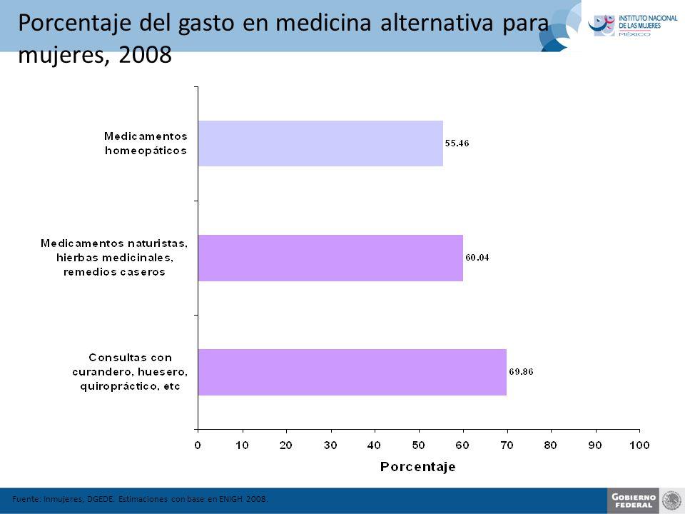 Porcentaje del gasto en medicina alternativa para mujeres, 2008 Fuente: Inmujeres, DGEDE.