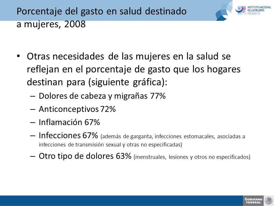 Porcentaje del gasto en salud destinado a mujeres, 2008 Otras necesidades de las mujeres en la salud se reflejan en el porcentaje de gasto que los hogares destinan para (siguiente gráfica): – Dolores de cabeza y migrañas 77% – Anticonceptivos 72% – Inflamación 67% – Infecciones 67% (además de garganta, infecciones estomacales, asociadas a infecciones de transmisión sexual y otras no especificadas) – Otro tipo de dolores 63% (menstruales, lesiones y otros no especificados)