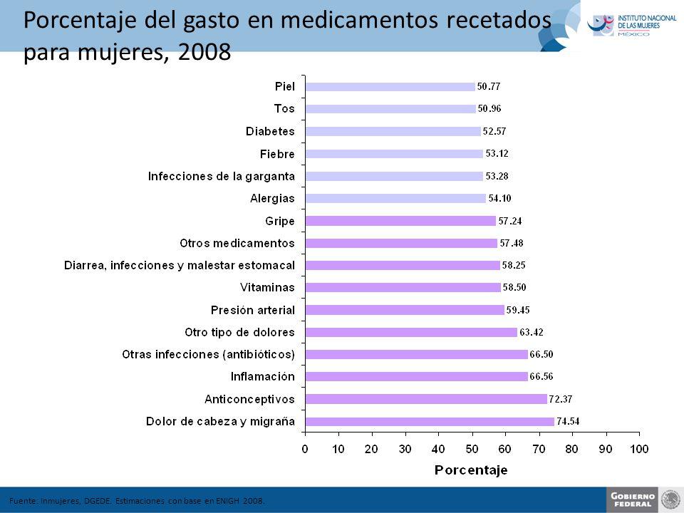 Porcentaje del gasto en medicamentos recetados para mujeres, 2008 Fuente: Inmujeres, DGEDE.