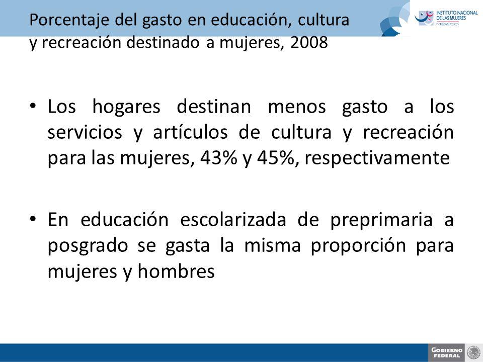 Porcentaje del gasto en educación, cultura y recreación destinado a mujeres, 2008 Los hogares destinan menos gasto a los servicios y artículos de cultura y recreación para las mujeres, 43% y 45%, respectivamente En educación escolarizada de preprimaria a posgrado se gasta la misma proporción para mujeres y hombres