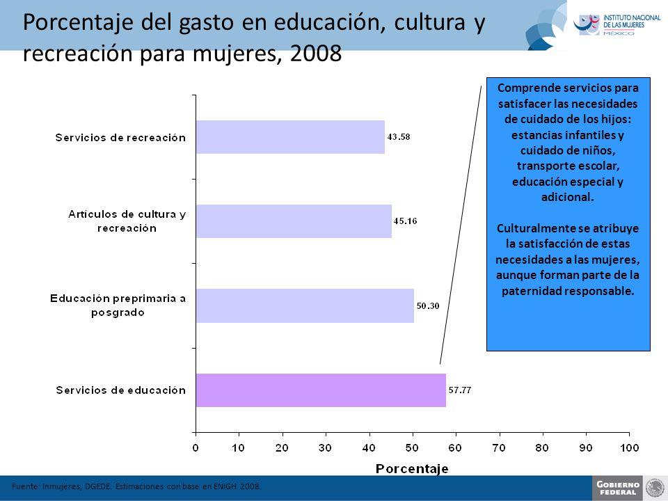 Porcentaje del gasto en educación, cultura y recreación para mujeres, 2008 Fuente: Inmujeres, DGEDE.