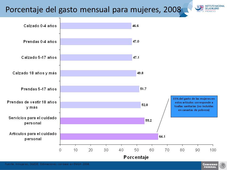 Porcentaje del gasto mensual para mujeres, 2008 Fuente: Inmujeres, DGEDE.