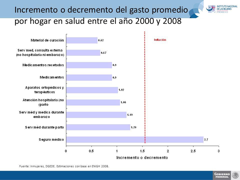 Incremento o decremento del gasto promedio por hogar en salud entre el año 2000 y 2008 Fuente: Inmujeres, DGEDE.