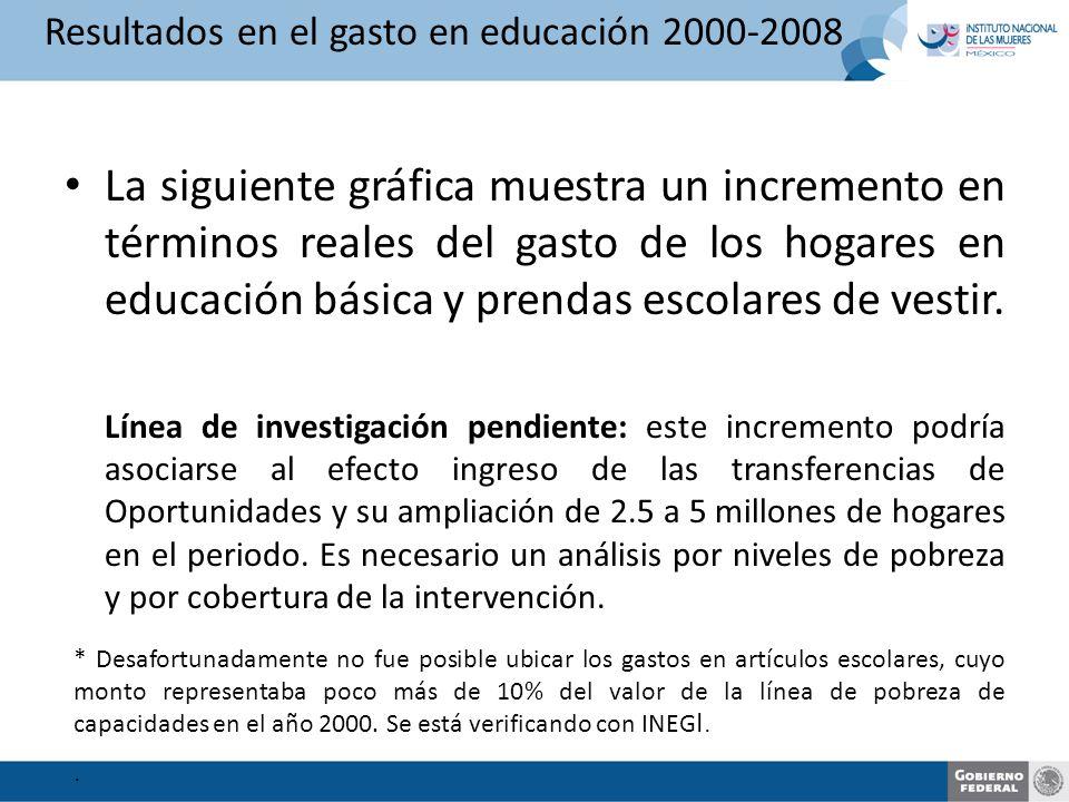 Resultados en el gasto en educación 2000-2008 La siguiente gráfica muestra un incremento en términos reales del gasto de los hogares en educación básica y prendas escolares de vestir.