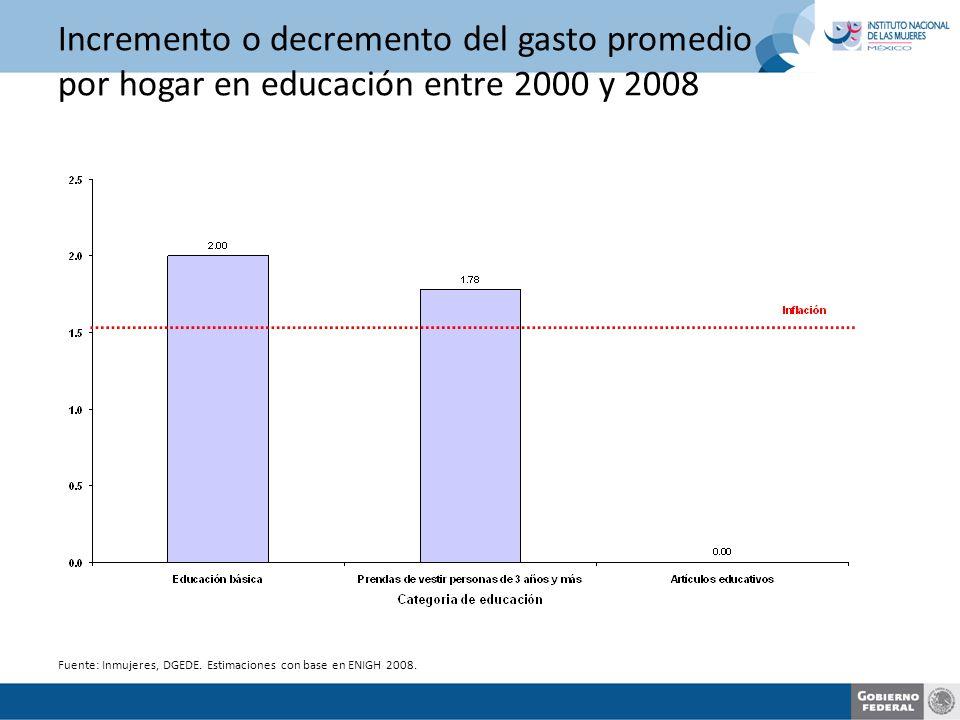Incremento o decremento del gasto promedio por hogar en educación entre 2000 y 2008 Fuente: Inmujeres, DGEDE.