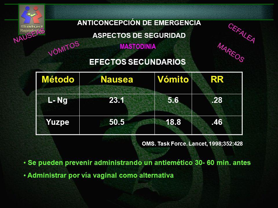 MétodoNauseaVómitoRR L- Ng23.15.6.28 Yuzpe50.518.8.46 ANTICONCEPCIÓN DE EMERGENCIA ASPECTOS DE SEGURIDAD OMS.