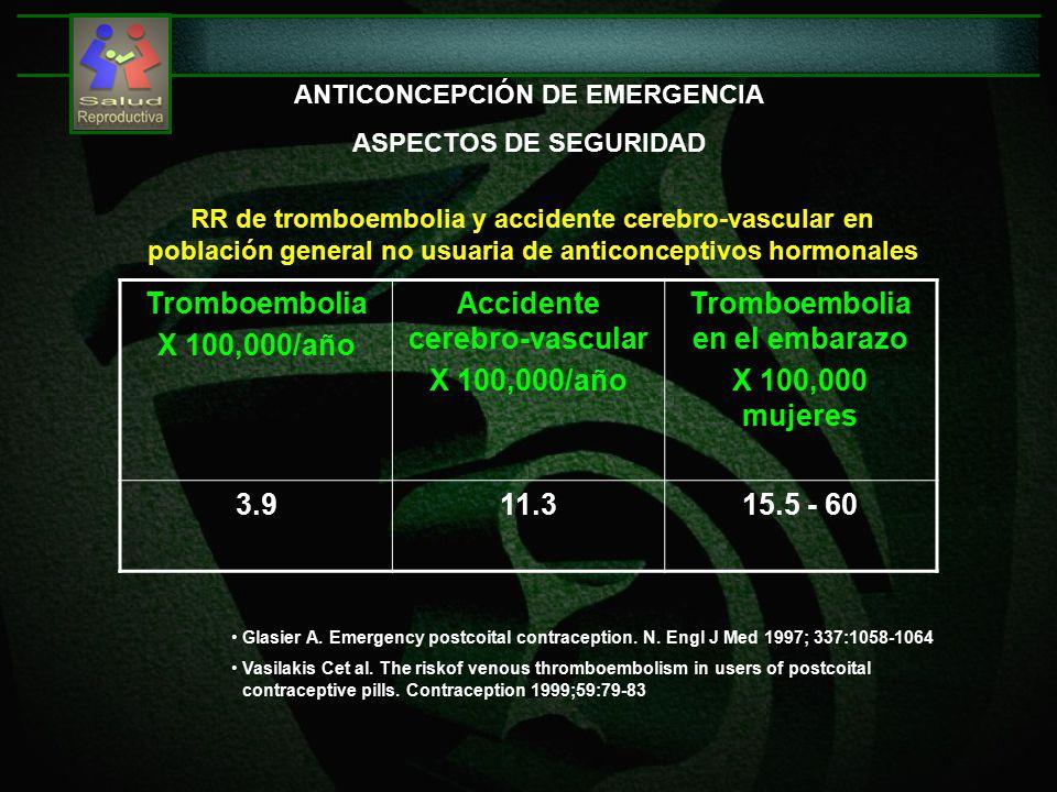 ANTICONCEPCIÓN DE EMERGENCIA ASPECTOS DE SEGURIDAD Tromboembolia X 100,000/año Accidente cerebro-vascular X 100,000/año Tromboembolia en el embarazo X 100,000 mujeres 3.911.315.5 - 60 RR de tromboembolia y accidente cerebro-vascular en población general no usuaria de anticonceptivos hormonales Glasier A.