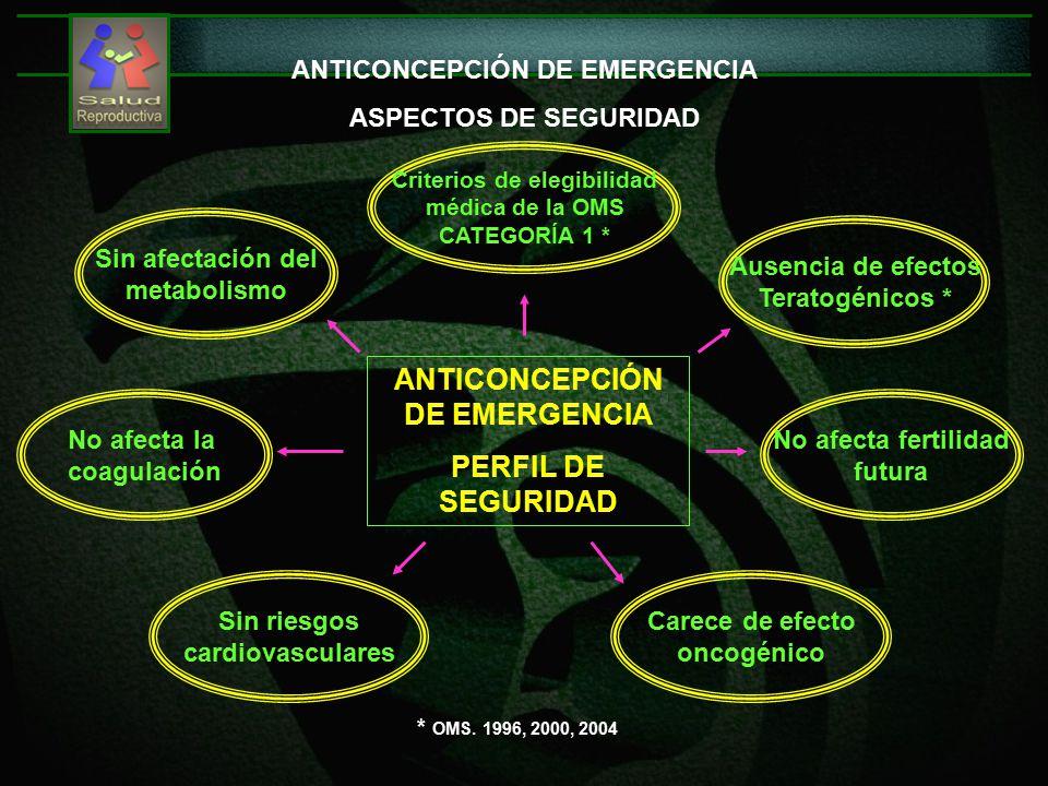 ANTICONCEPCIÓN DE EMERGENCIA ASPECTOS DE SEGURIDAD ANTICONCEPCIÓN DE EMERGENCIA PERFIL DE SEGURIDAD Ausencia de efectos Teratogénicos * Carece de efecto oncogénico Sin riesgos cardiovasculares No afecta fertilidad futura No afecta la coagulación Criterios de elegibilidad médica de la OMS CATEGORÍA 1 * Sin afectación del metabolismo * OMS.