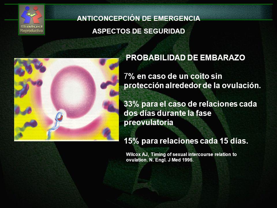 ANTICONCEPCIÓN DE EMERGENCIA ASPECTOS DE SEGURIDAD PROBABILIDAD DE EMBARAZO 7% en caso de un coito sin protección alrededor de la ovulación.