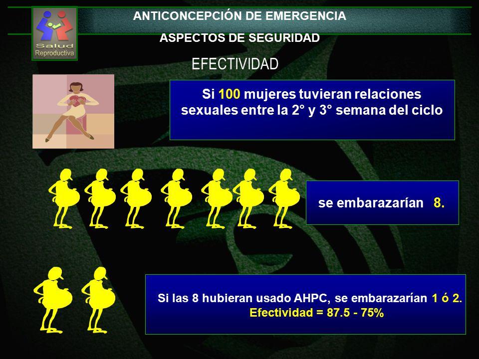 Si 100 mujeres tuvieran relaciones sexuales entre la 2° y 3° semana del ciclo se embarazarían 8.