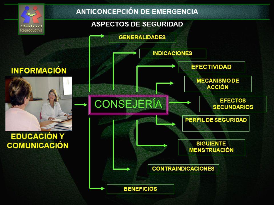 ANTICONCEPCIÓN DE EMERGENCIA ASPECTOS DE SEGURIDAD CONSEJERÍA GENERALIDADES MECANISMO DE ACCIÓN EFECTOS SECUNDARIOS PERFIL DE SEGURIDAD EFECTIVIDAD INDICACIONES SIGUIENTE MENSTRUACIÓN BENEFICIOS INFORMACIÓN EDUCACIÓN Y COMUNICACIÓN CONTRAINDICACIONES