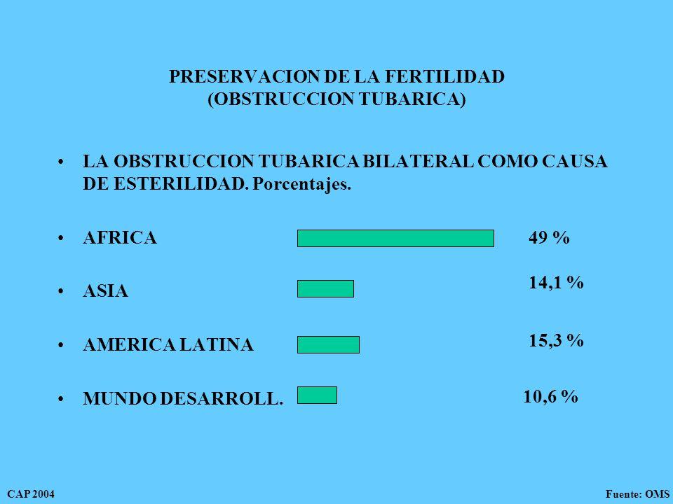 PRESERVACION DE LA FERTILIDAD (OBSTRUCCION TUBARICA) LA OBSTRUCCION TUBARICA BILATERAL COMO CAUSA DE ESTERILIDAD.