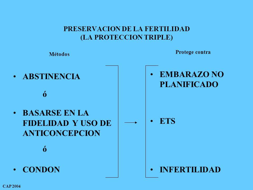 PRESERVACION DE LA FERTILIDAD (LA PROTECCION TRIPLE) ABSTINENCIA BASARSE EN LA FIDELIDAD Y USO DE ANTICONCEPCION CONDON EMBARAZO NO PLANIFICADO ETS INFERTILIDAD Métodos Protege contra ó ó CAP 2004
