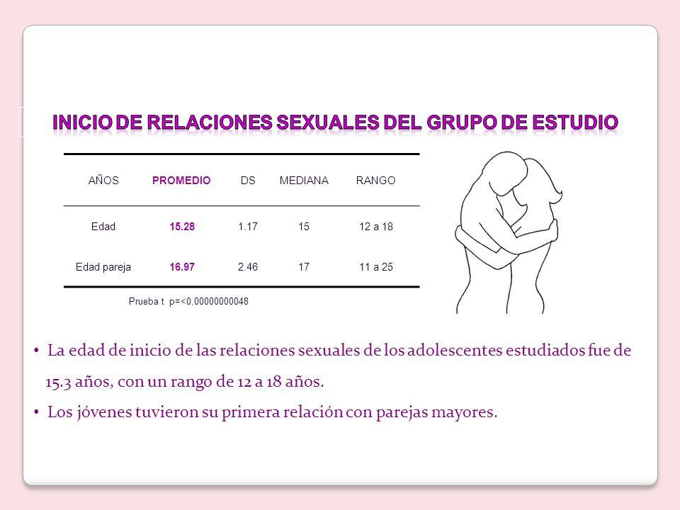 AÑOSPROMEDIODSMEDIANARANGO Edad15.281.171512 a 18 Edad pareja16.972.461711 a 25 Prueba t p=<0,00000000048 La edad de inicio de las relaciones sexuales de los adolescentes estudiados fue de 15.3 años, con un rango de 12 a 18 años.