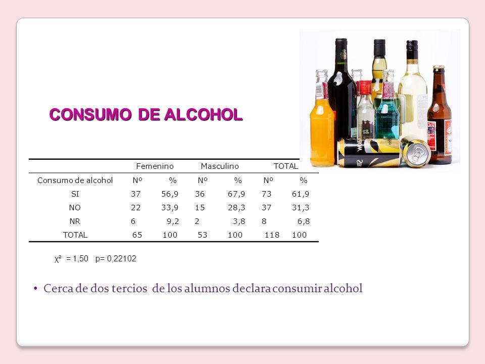 Cerca de dos tercios de los alumnos declara consumir alcohol CONSUMO DE ALCOHOL FemeninoMasculinoTOTAL Consumo de alcoholNº % SI37 56,936 67,973 61,9 NO22 33,915 28,337 31,3 NR6 9,22 3,88 6,8 TOTAL65 10053 100118 100 χ² = 1,50 p= 0,22102