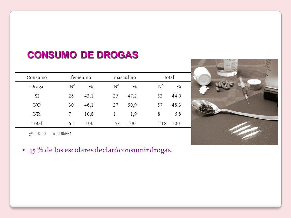 χ² = 0,20 p=0,65661 45 % de los escolares declaró consumir drogas.