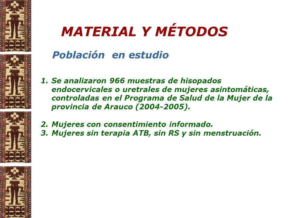 MATERIAL Y MÉTODOS 1.Se analizaron 966 muestras de hisopados endocervicales o uretrales de mujeres asintomáticas, controladas en el Programa de Salud de la Mujer de la provincia de Arauco (2004-2005).